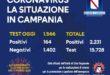 CoronaVirus, aggiornamento dati Campania. Oggi 164 nuovi positivi su 1.566 tamponi eseguiti