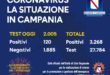 CoronaVirus, oggi in Campania 120 nuovi casi positivi su 2.005 tamponi