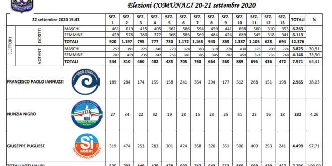 Elezioni comunali 2020, voti di lista per sezione e tutti i nomi dei consiglieri eletti