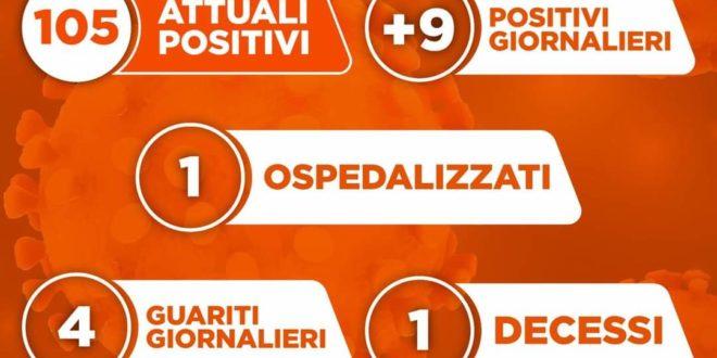 Altri 9 positivi a Monte di Procida, 4 guariti tot. 105