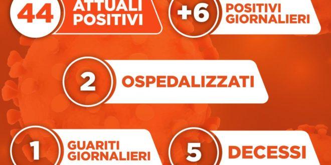 Monte di Procida, 6 nuovi positivi ed 1 guarito. I casi positivi salgono a 44. L'aggiornamento del sindaco Pugliese