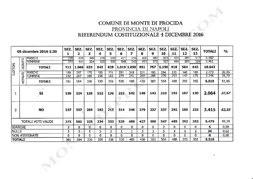 risultati-scrutinio-referendum-costituzionale-4-12-2016-1