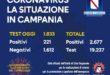 CoronaVirus, aggiornamento Campania. Oggi 221 nuovi casi positivi. Il totale sale a quota 2.677