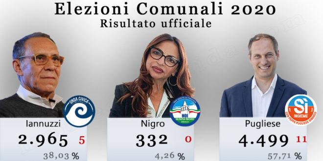 Elezioni comunali 2020, il risultato ufficiale delle liste candidate, percentuali e seggi