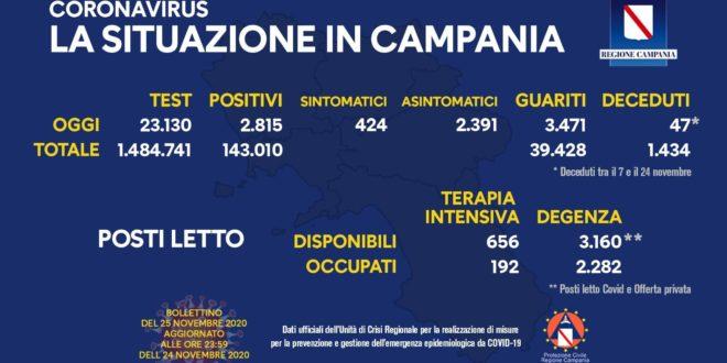 CoronaVirus, 2.815 nuovi positivi in Campania su 23.130; rapporto positivi/tamponi scende al 12,17%
