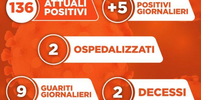 Covid-19 a Monte di Procida, 5 nuovi casi positivi e 9 guariti. La comunicazione del sindaco Pugliese